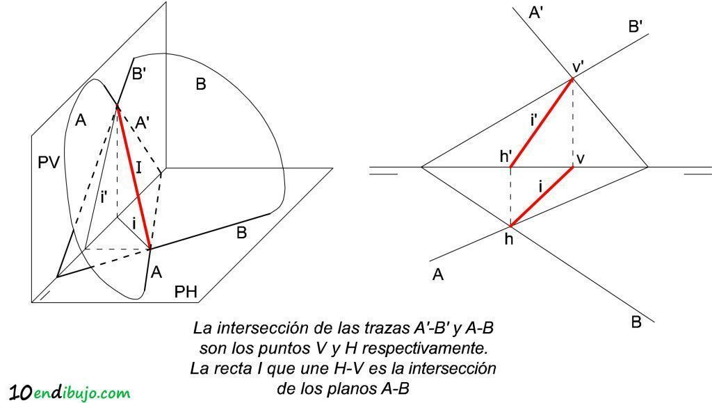 03_Interseccion planos 3d sistema diedrico