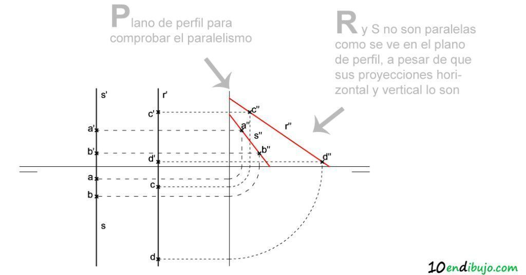 02-Rectas paralelas excepcion