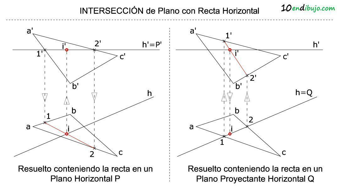 Interseccion Plano con recta horizontal