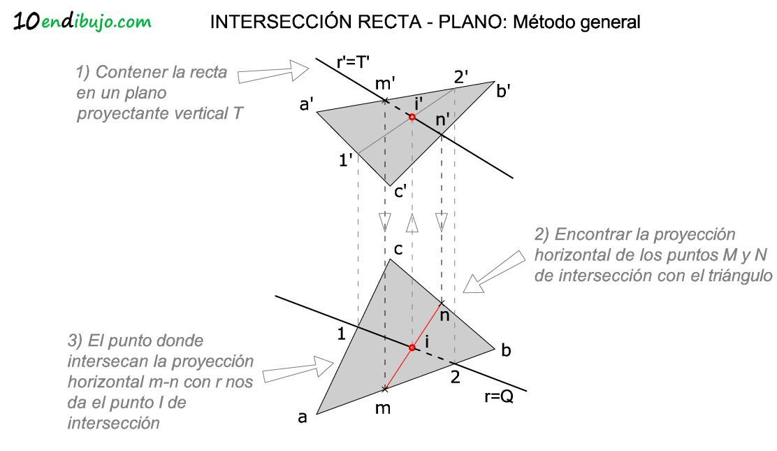 Interseccion recta plano diedrico metodo general