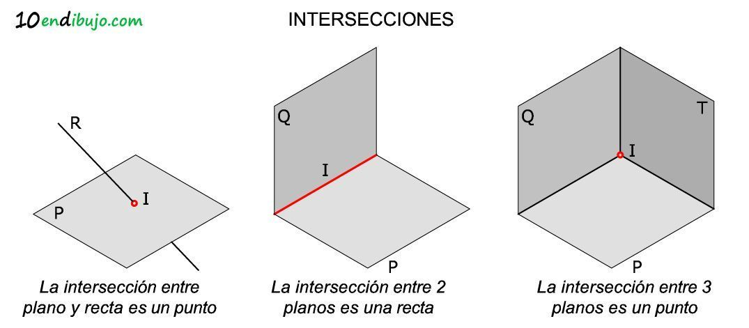 interseccion de tres planos