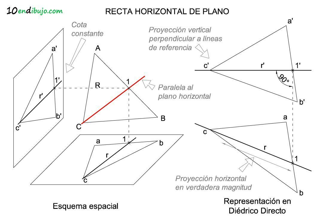 Recta horizontal de plano facil
