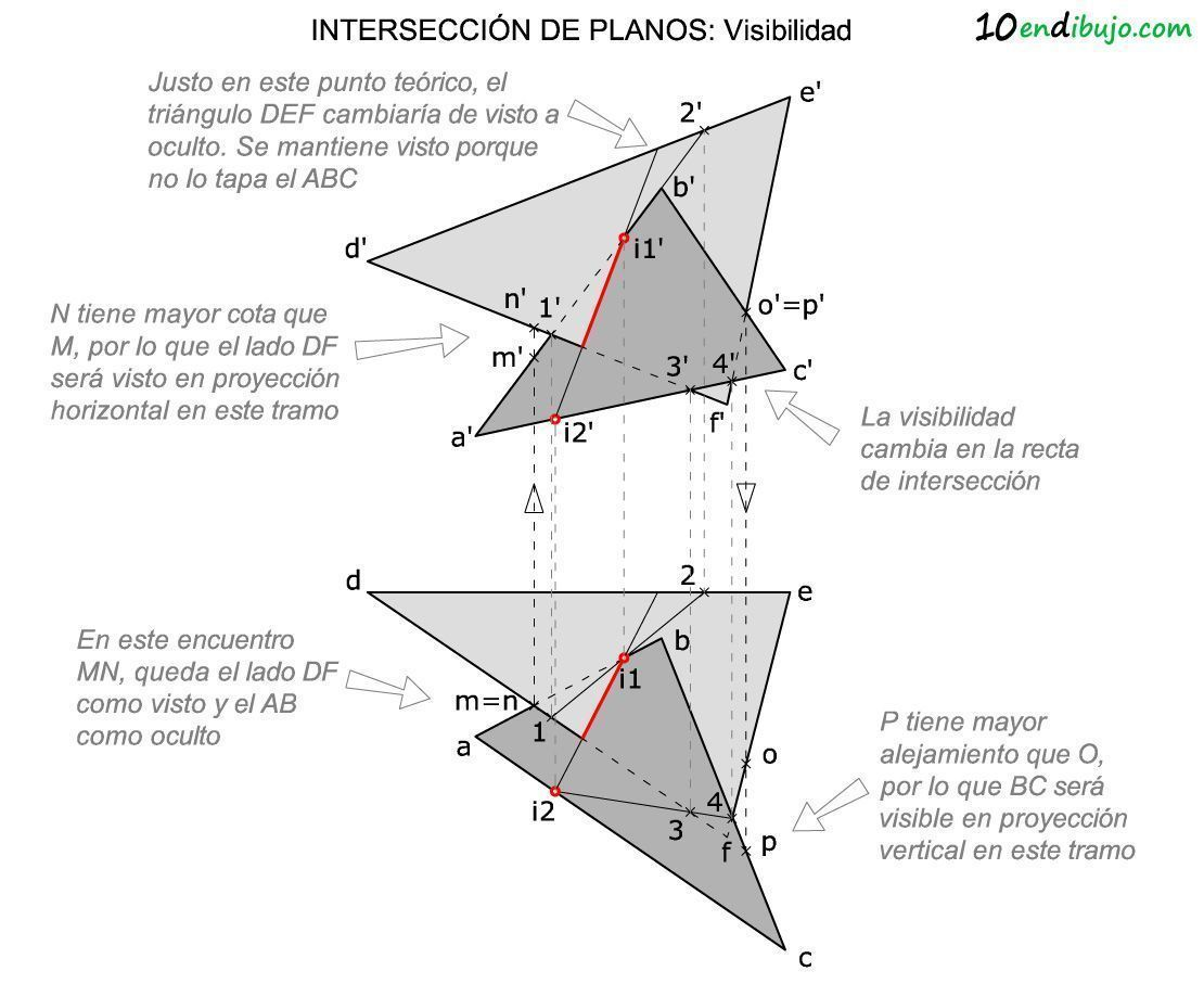 Visibilidad interseccion plano plano