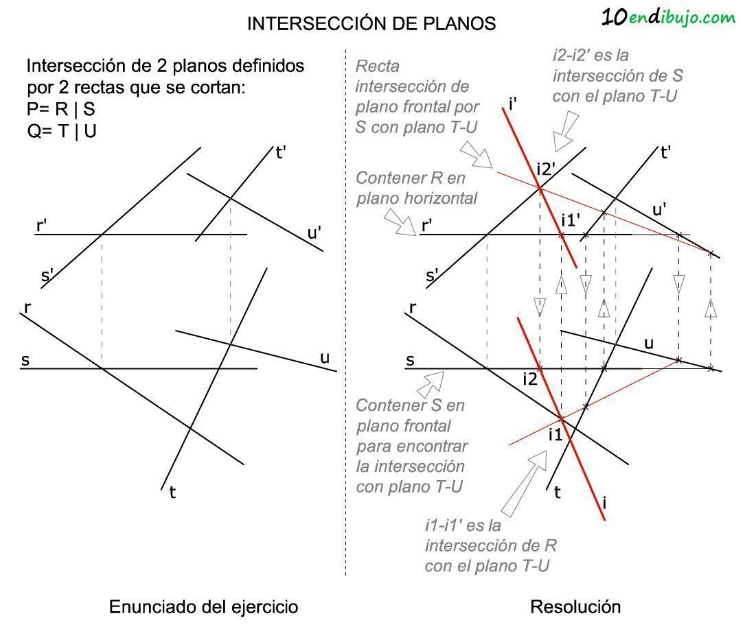 Interseccion de planos definidos por rectas