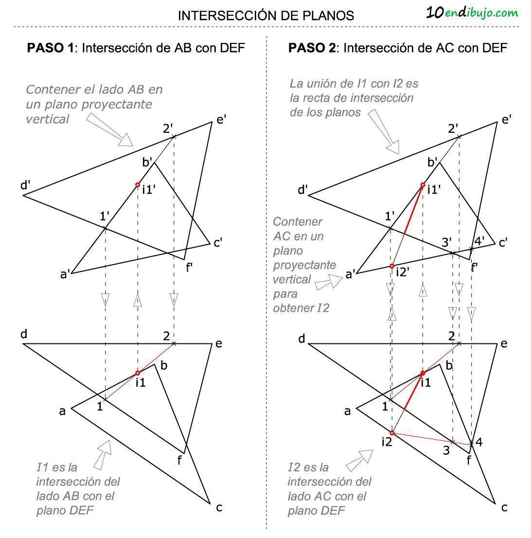 Interseccion de planos metodo rectas