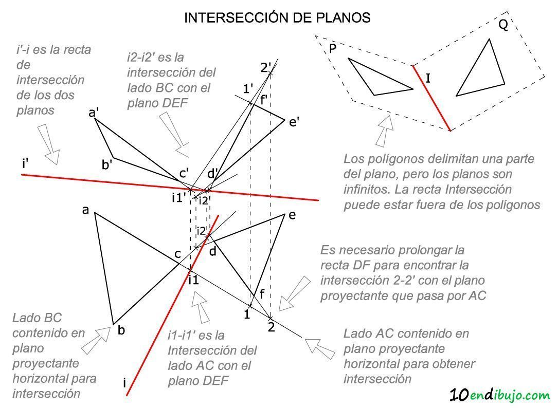 Interseccion planos esquema